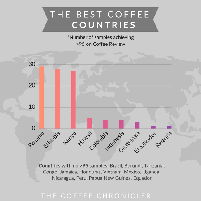 best coffee countries chart