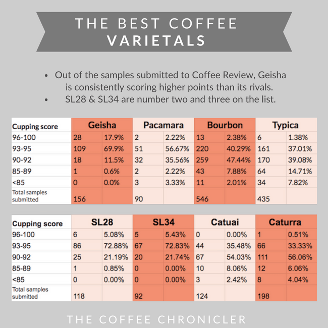 best coffee varietals chart