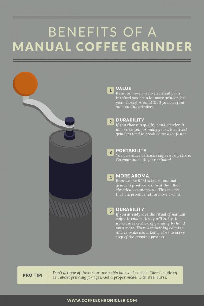 manual grinder graphic